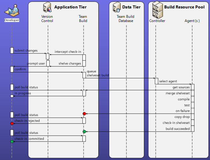 The Gated Check-in build in TFS2010 | Into ALM with TFS/VSTS