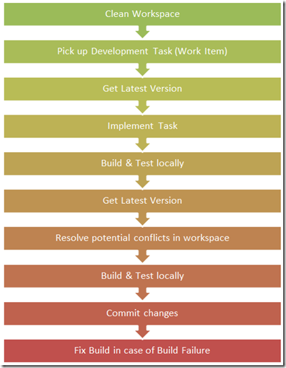 DeveloperWorkflow