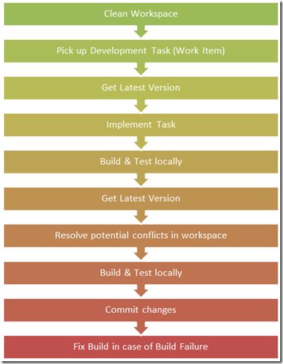 DeveloperWorkflow