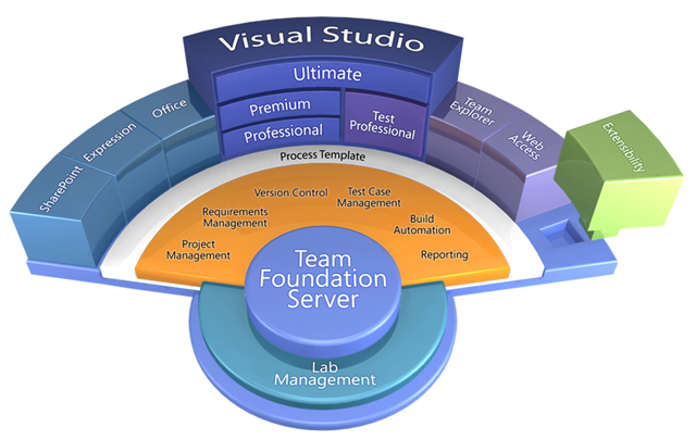Professional Application Lifecycle Management With Visual Studio 2013 Pdf