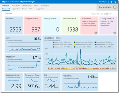 ApplicationInsights