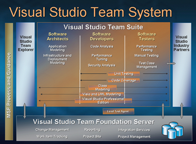 TeamSystemOverview