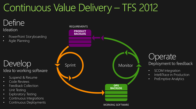November | 2013 | Into ALM with TFS/VSTS